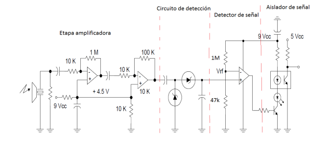 receptor ultrasonidos